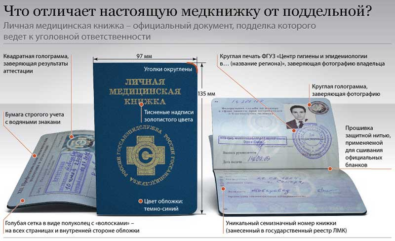 Оформление и выдача личных медицинский книжек регистрация прав граждан на гаражи